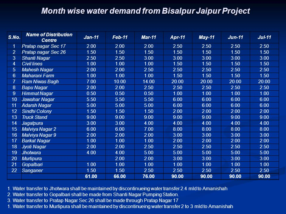 Month wise water demand from Bisalpur Jaipur Project