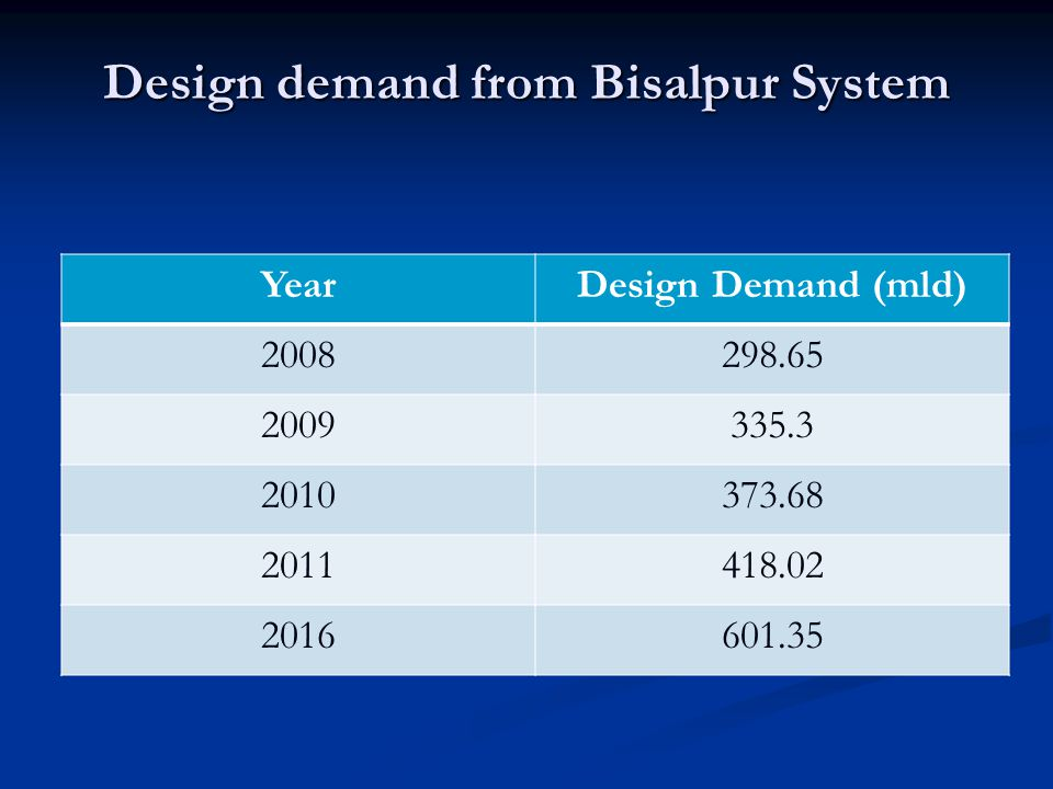 Design demand from Bisalpur System