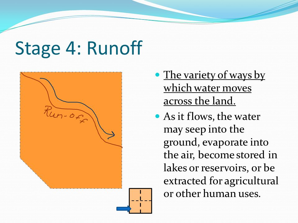 Stage 4: Runoff The variety of ways by which water moves across the land.