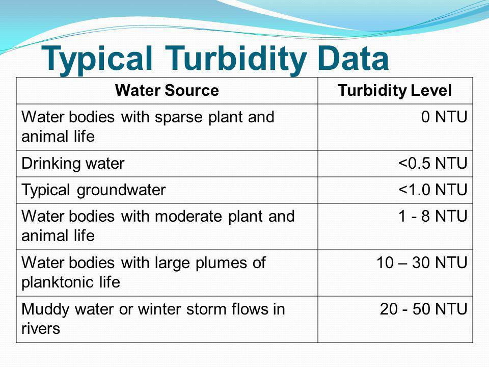 Typical Turbidity Data