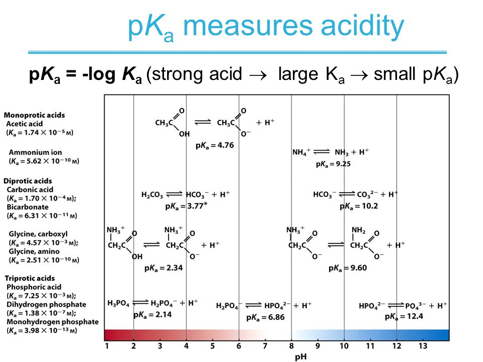 pKa = -log Ka (strong acid  large Ka  small pKa)