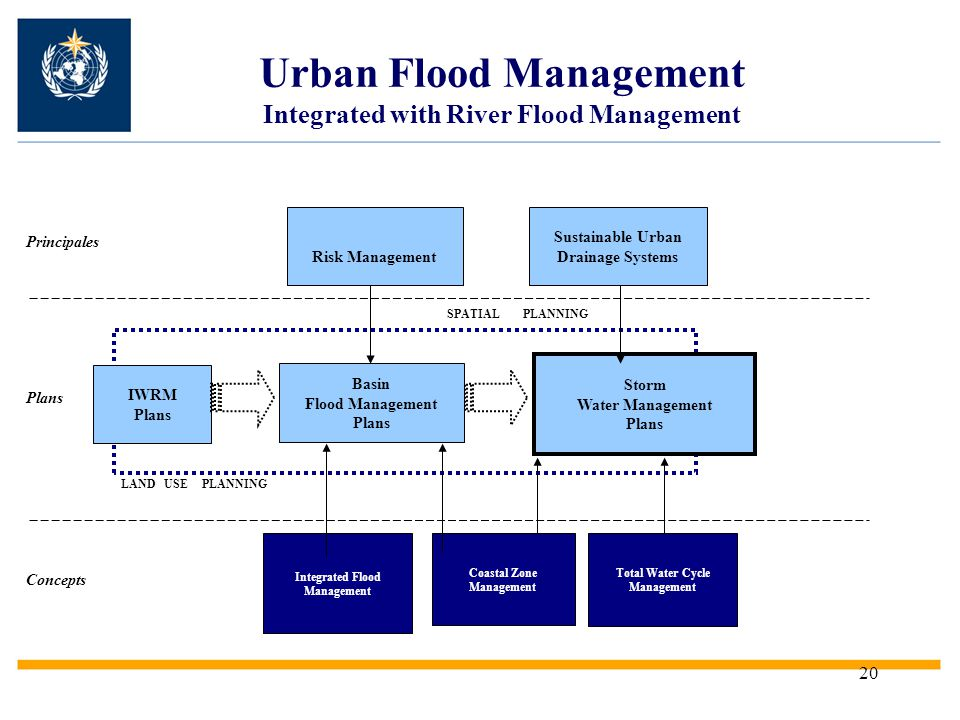 Urban Flood Management Integrated with River Flood Management