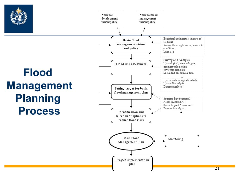 Flood Management Planning Process