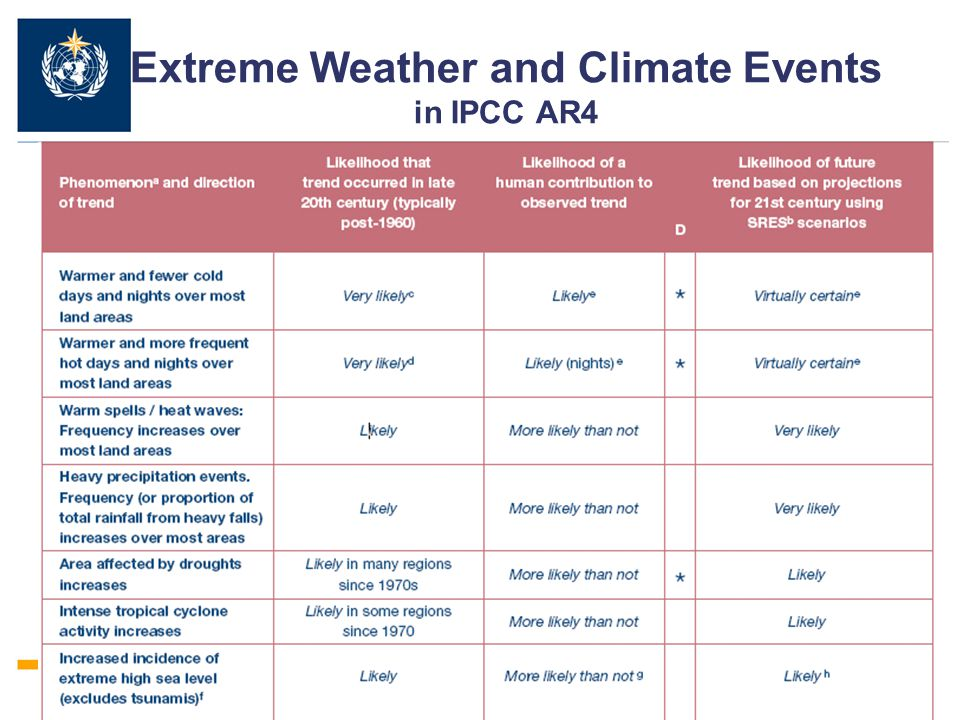 Extreme Weather and Climate Events in IPCC AR4