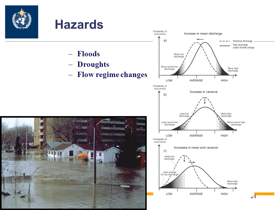 Hazards Floods Droughts Flow regime changes