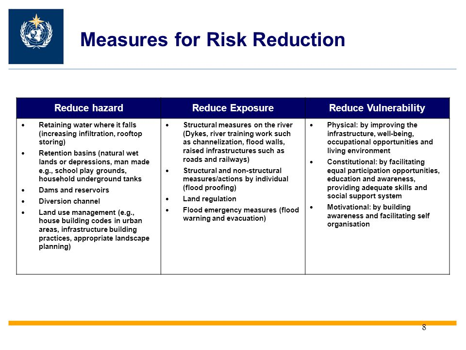 Measures for Risk Reduction