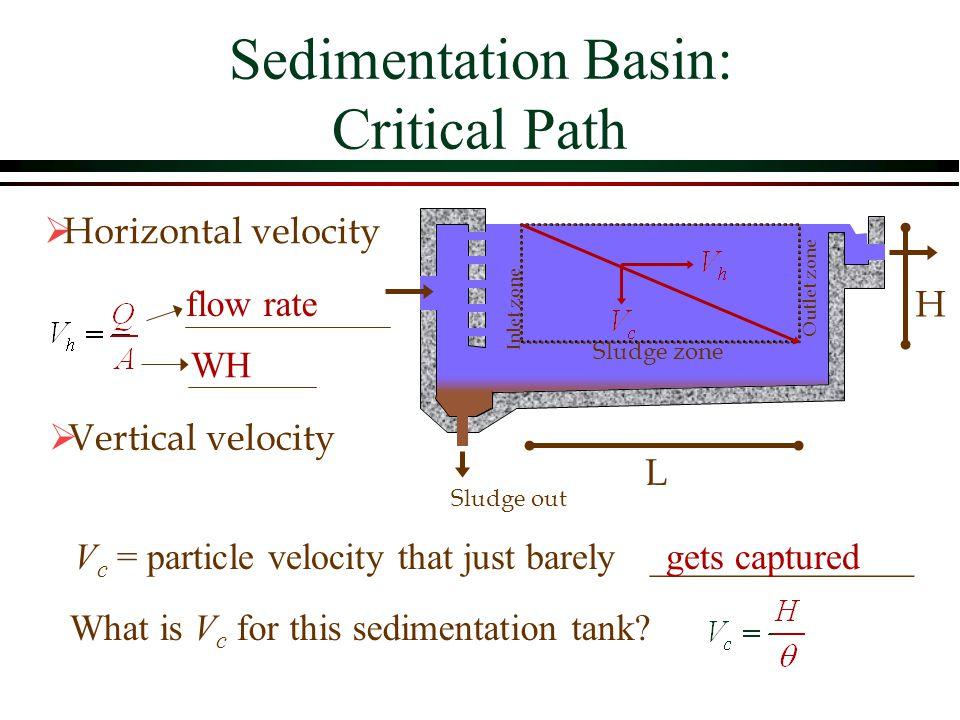Sedimentation Basin: Critical Path