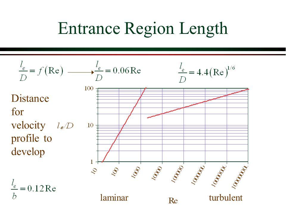 Entrance Region Length