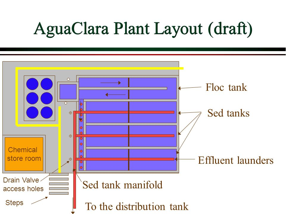 AguaClara Plant Layout (draft)