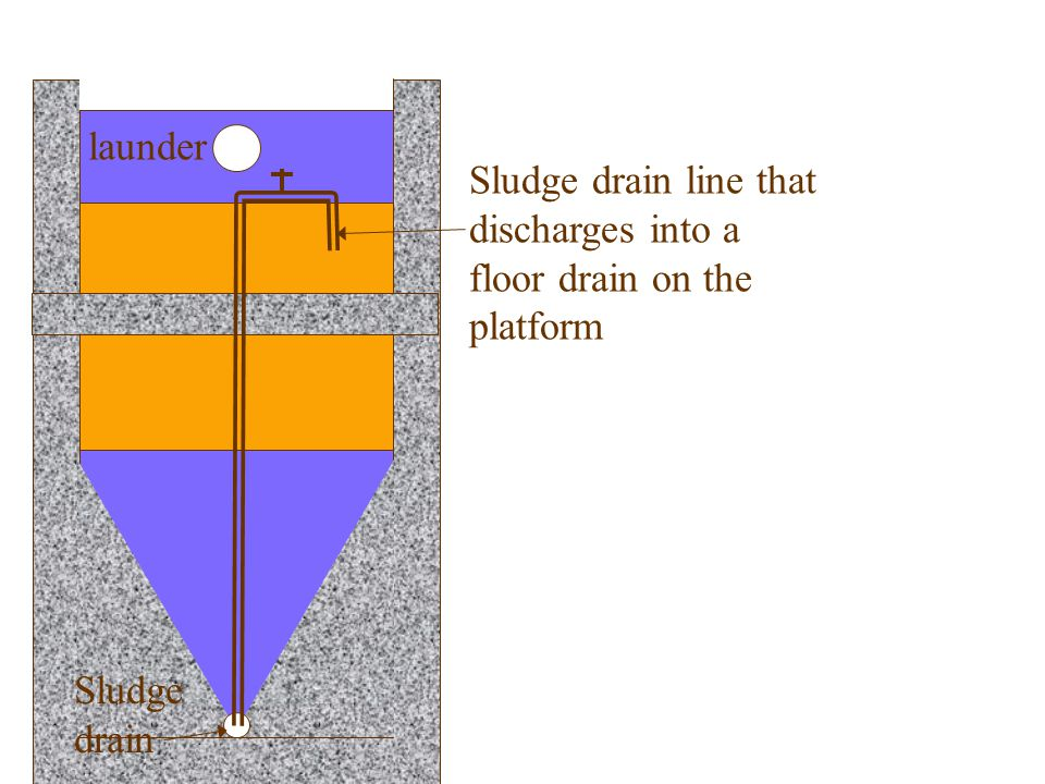 launder Sludge drain line that discharges into a floor drain on the platform. Plate settlers. Sludge.