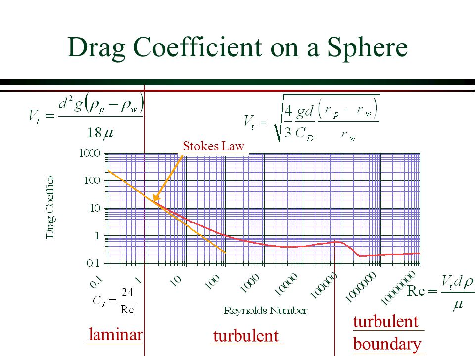 Drag Coefficient on a Sphere