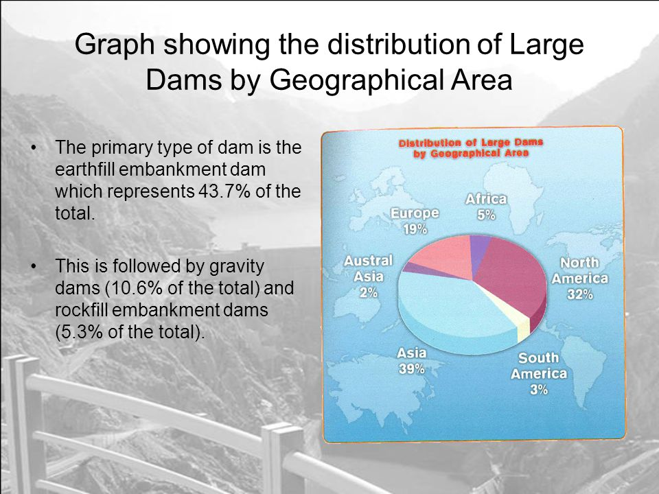 Graph showing the distribution of Large Dams by Geographical Area