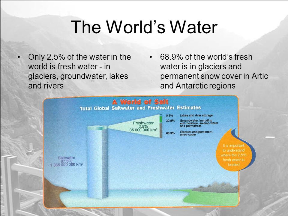 The World's Water Only 2.5% of the water in the world is fresh water - in glaciers, groundwater, lakes and rivers.