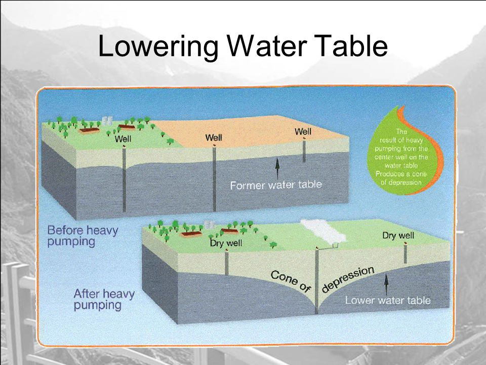 Lowering Water Table