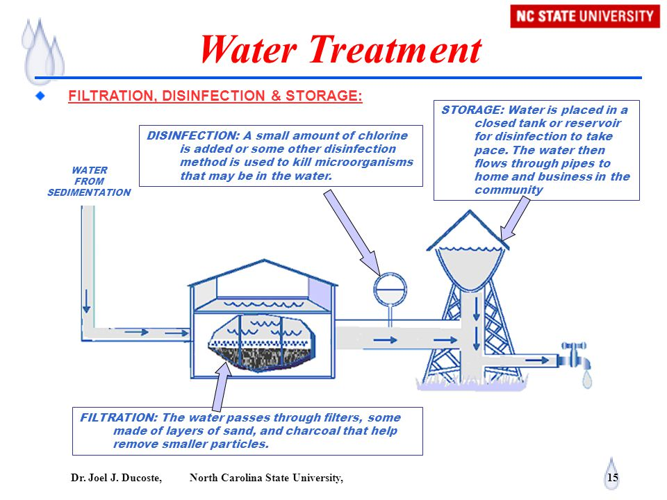 Water Treatment FILTRATION, DISINFECTION & STORAGE:
