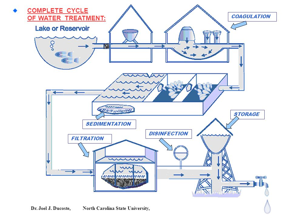 COMPLETE CYCLE OF WATER TREATMENT: Class Notes