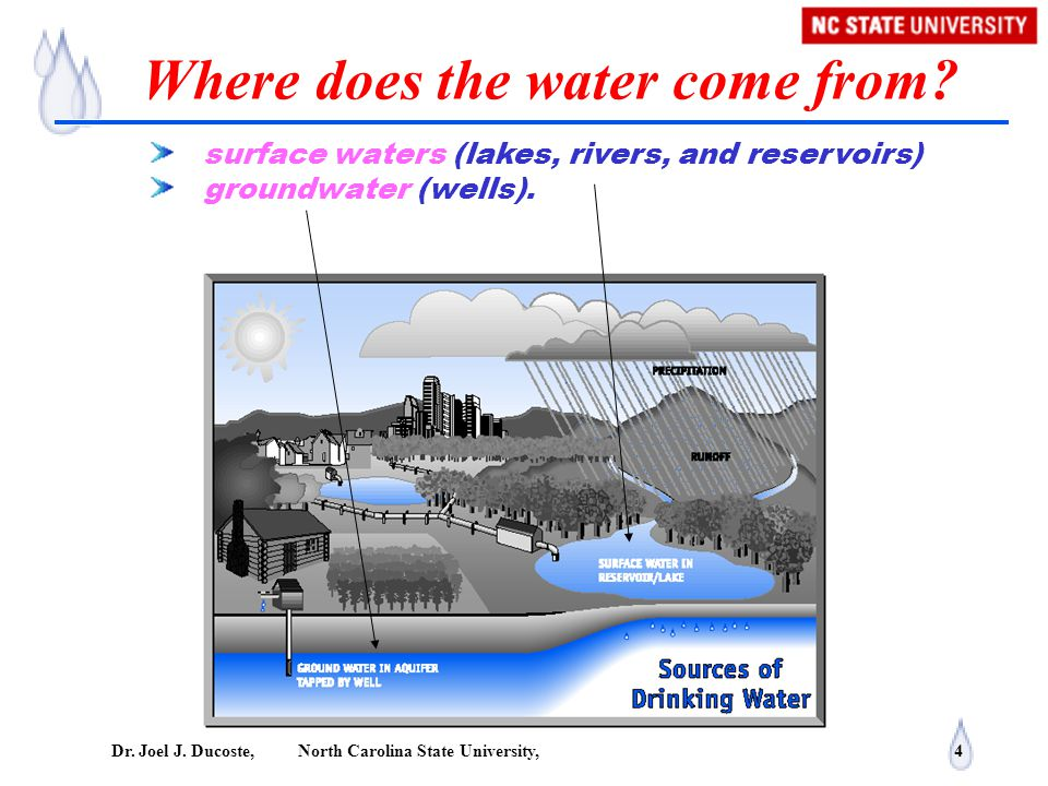 Where does the water come from