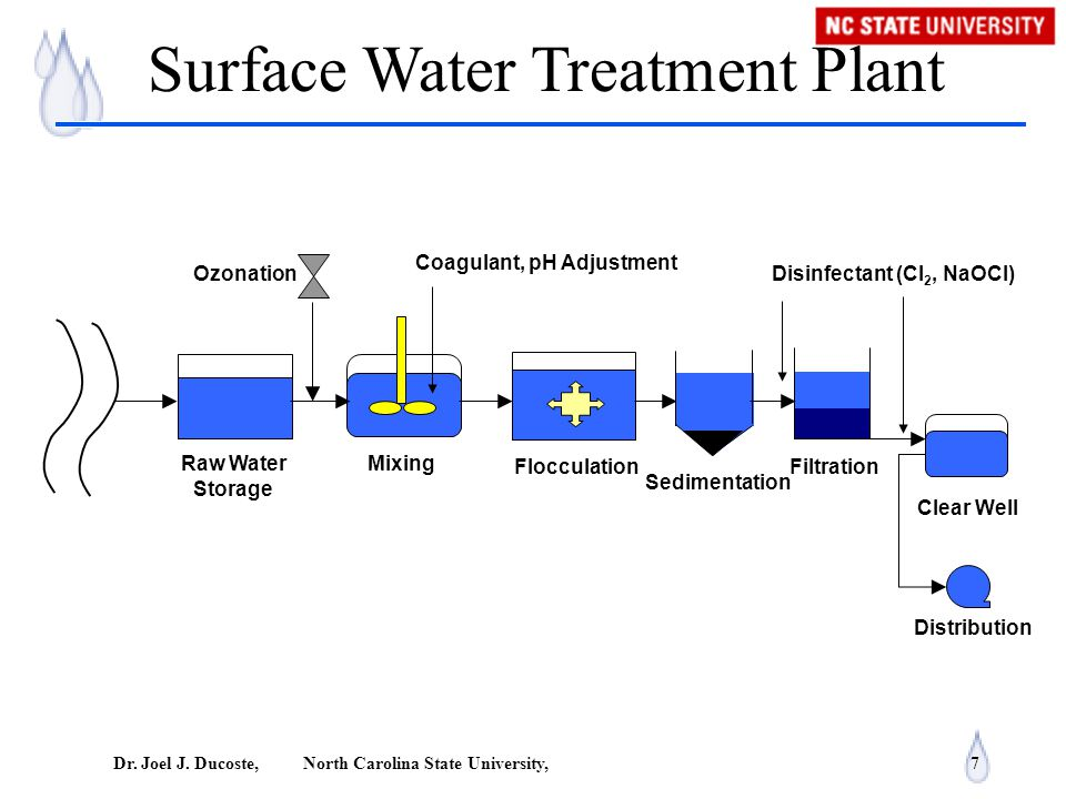 raw water treatment process pdf