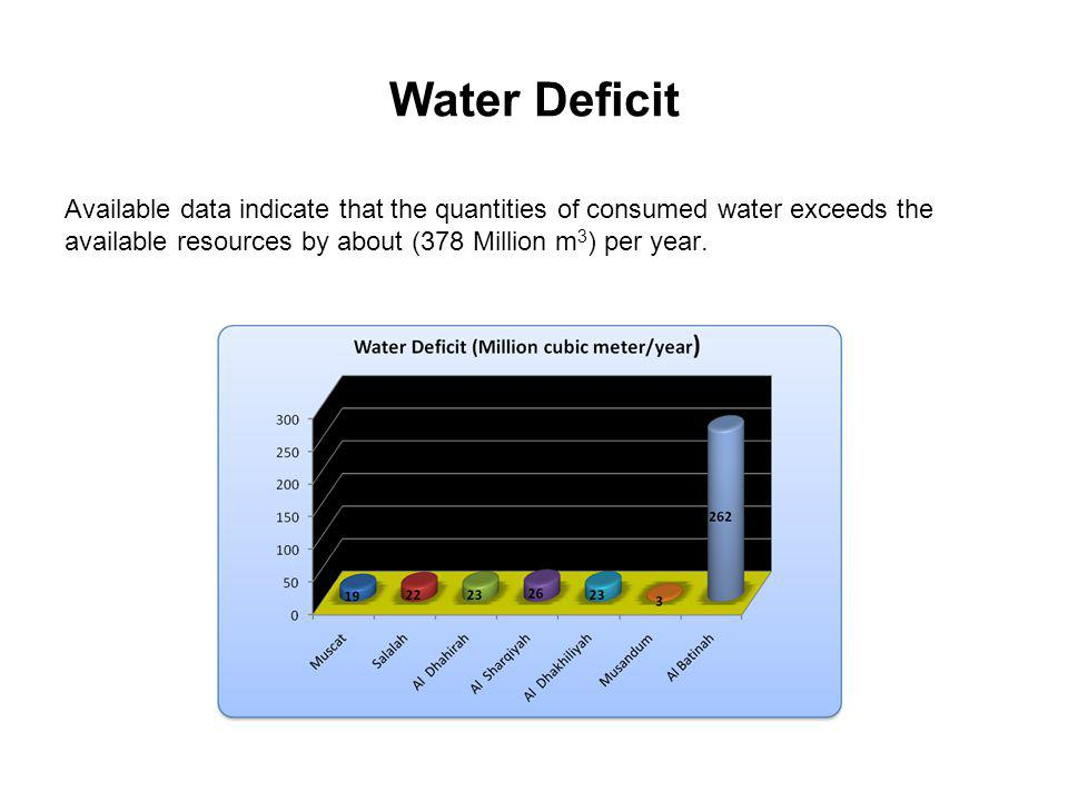 Water Deficit Available data indicate that the quantities of consumed water exceeds the available resources by about (378 Million m3) per year.