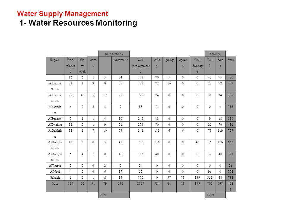 Water Supply Management 1- Water Resources Monitoring
