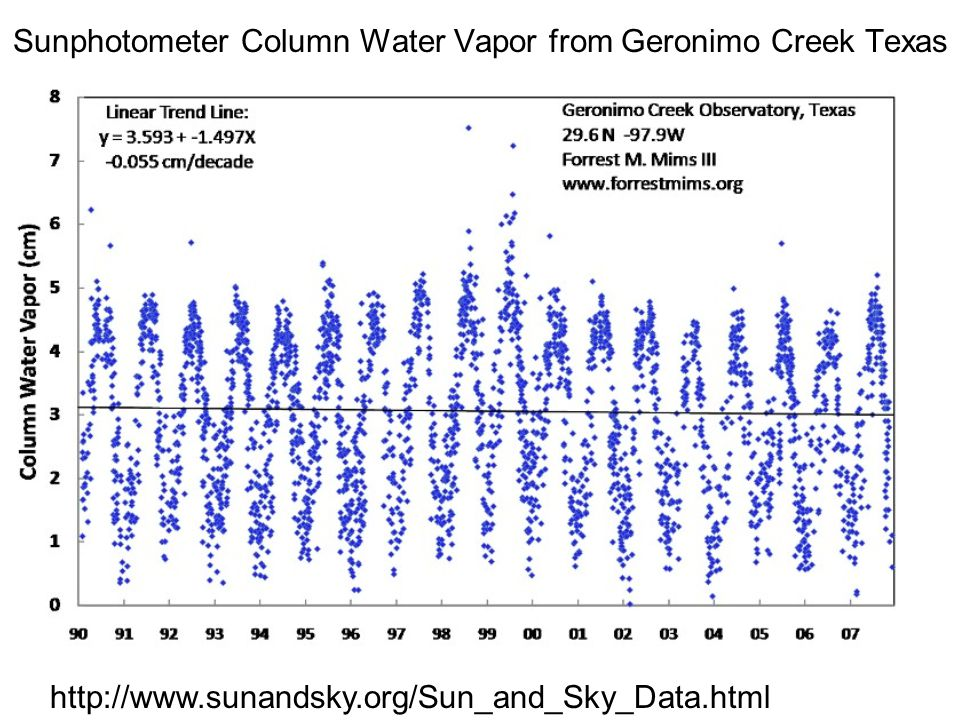 Sunphotometer Column Water Vapor from Geronimo Creek Texas
