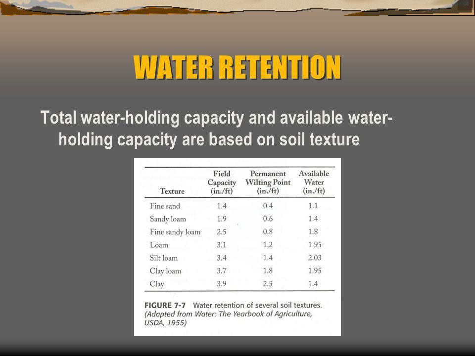 WATER RETENTION Total water-holding capacity and available water-holding capacity are based on soil texture.