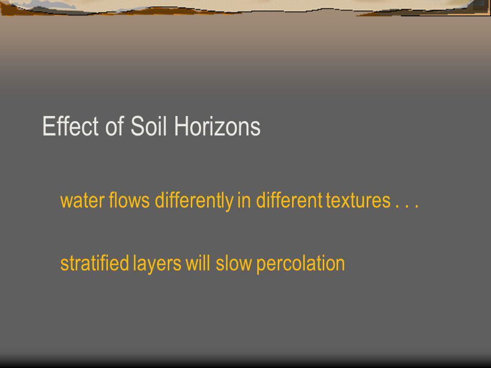 Effect of Soil Horizons