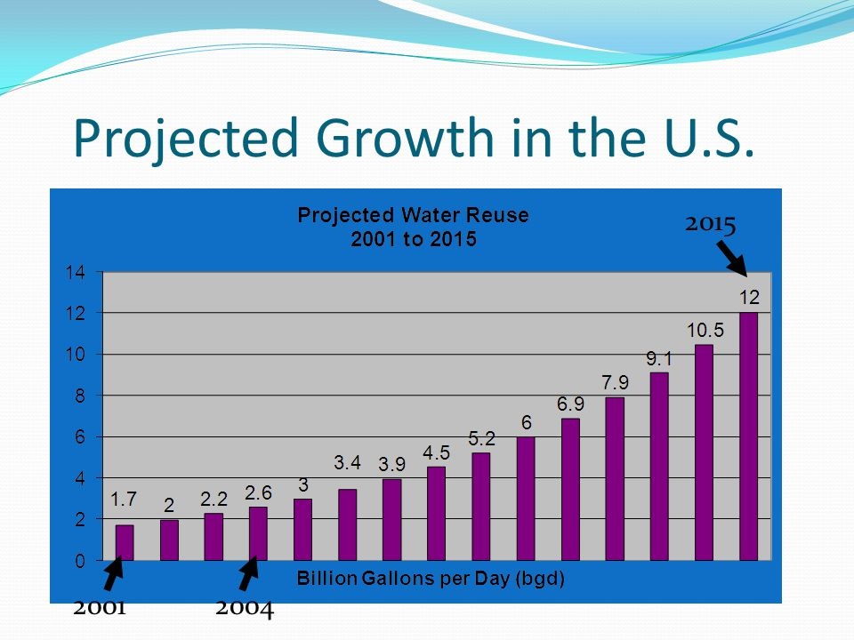 Projected Growth in the U.S.