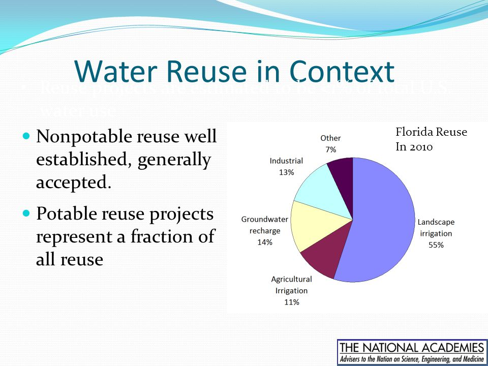 Water Reuse in Context Reuse projects are estimated to be <1% of total U.S. water use. Nonpotable reuse well established, generally accepted.