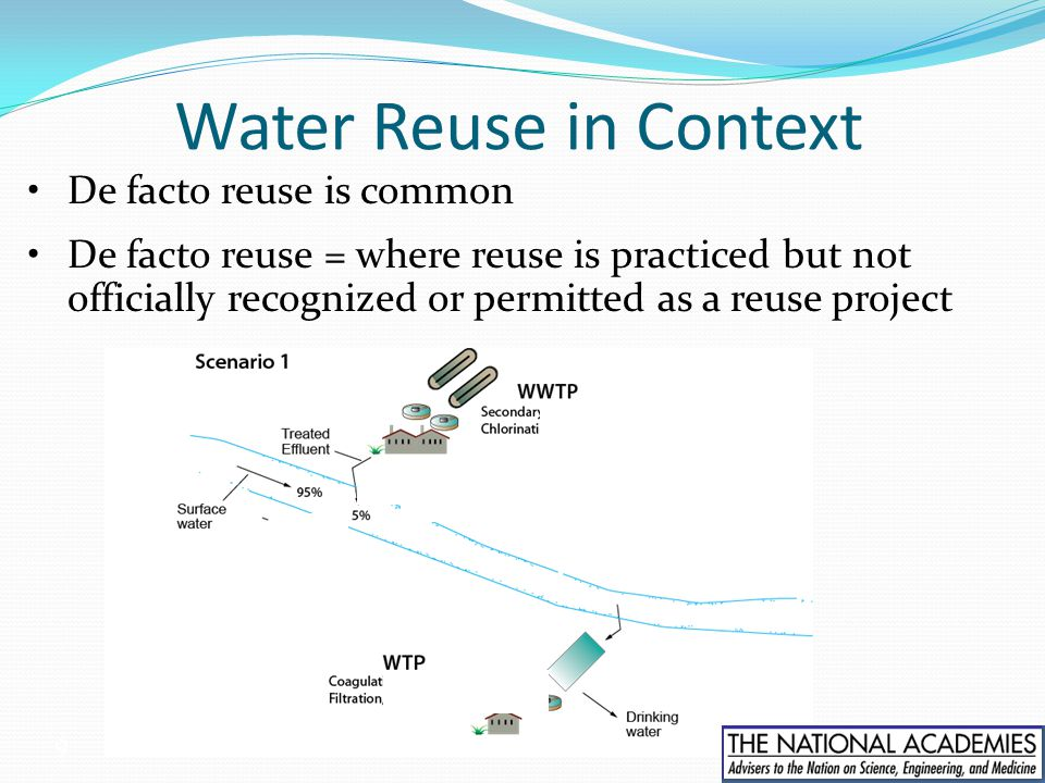 Water Reuse in Context De facto reuse is common