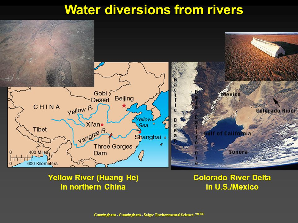 Water diversions from rivers Yellow River (Huang He)