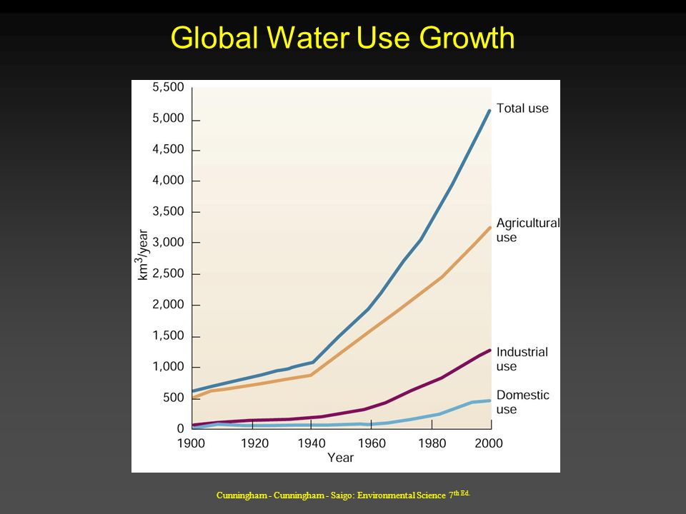 Global Water Use Growth