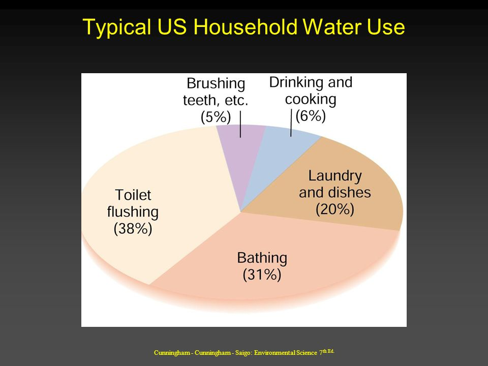 Typical US Household Water Use