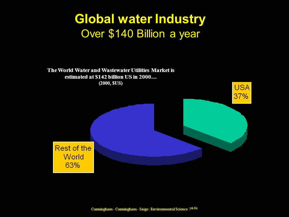 Global water Industry Over $140 Billion a year