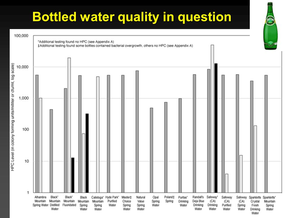 Bottled water quality in question
