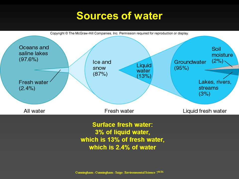 which is 13% of fresh water,