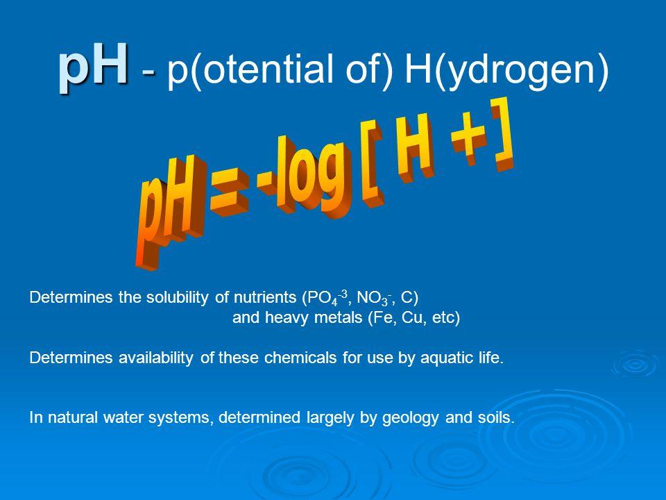 pH - p(otential of) H(ydrogen)