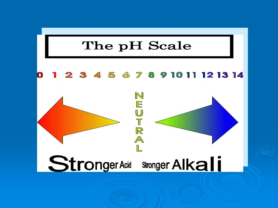 The scale is logarithmic, thus there is a ten-fold change in acidity or alkalinity per unit change.