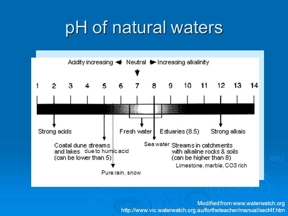 pH of natural waters Sea water due to humic acid