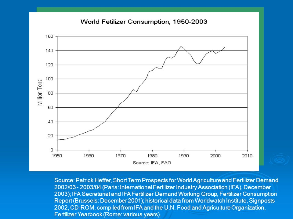 Source: Patrick Heffer, Short Term Prospects for World Agriculture and Fertilizer Demand 2002/ /04 (Paris: International Fertilizer Industry Association (IFA), December 2003); IFA Secretariat and IFA Fertilizer Demand Working Group, Fertilizer Consumption Report (Brussels: December 2001); historical data from Worldwatch Institute, Signposts 2002, CD-ROM, compiled from IFA and the U.N.