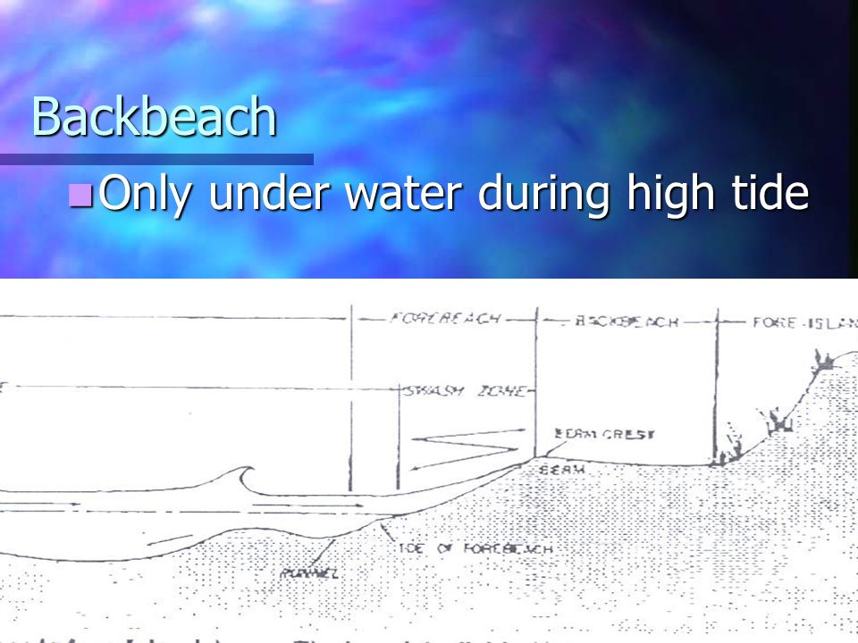 Backbeach Only under water during high tide
