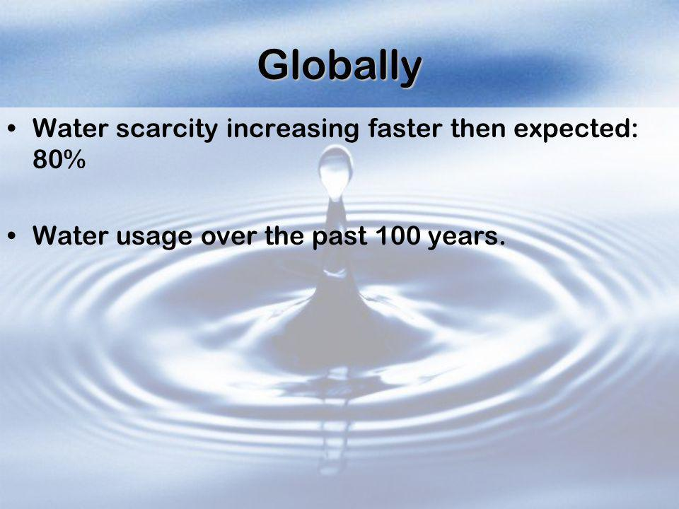 Globally Water scarcity increasing faster then expected: 80%
