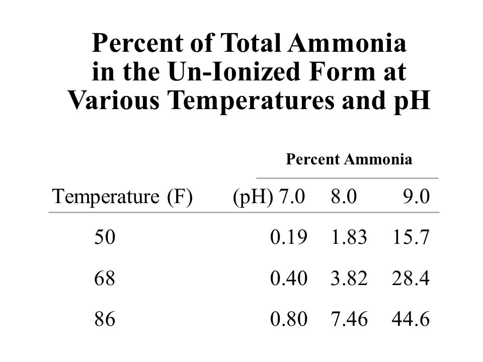Percent of Total Ammonia in the Un-Ionized Form at