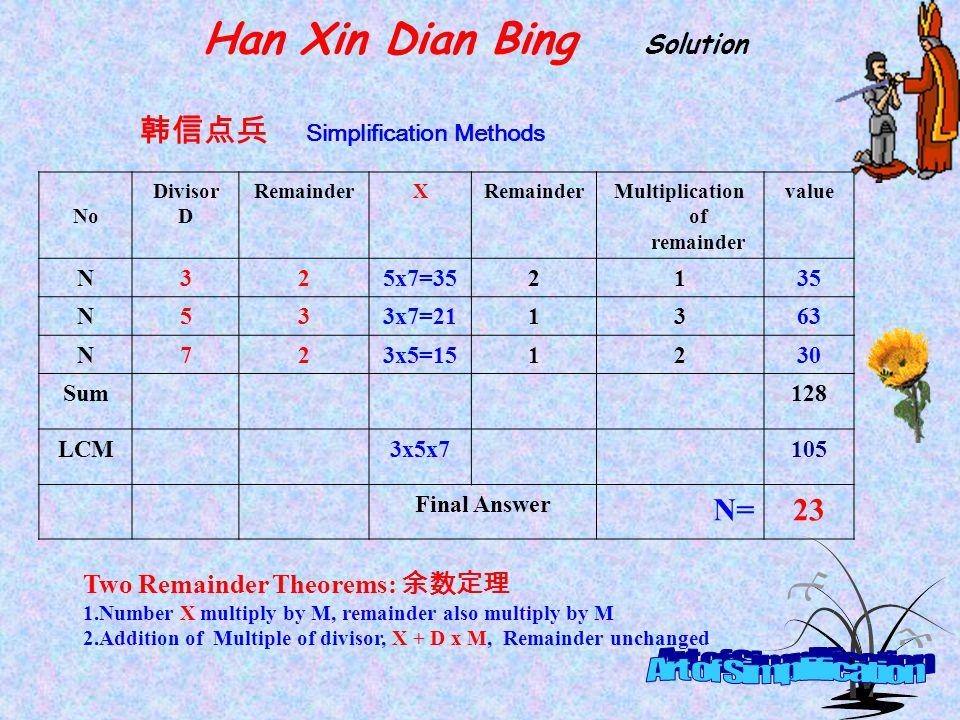 Han Xin Dian Bing Solution Multiplication of remainder