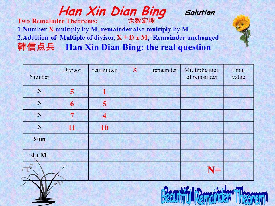 Han Xin Dian Bing Solution Beautiful Remainder Theorem