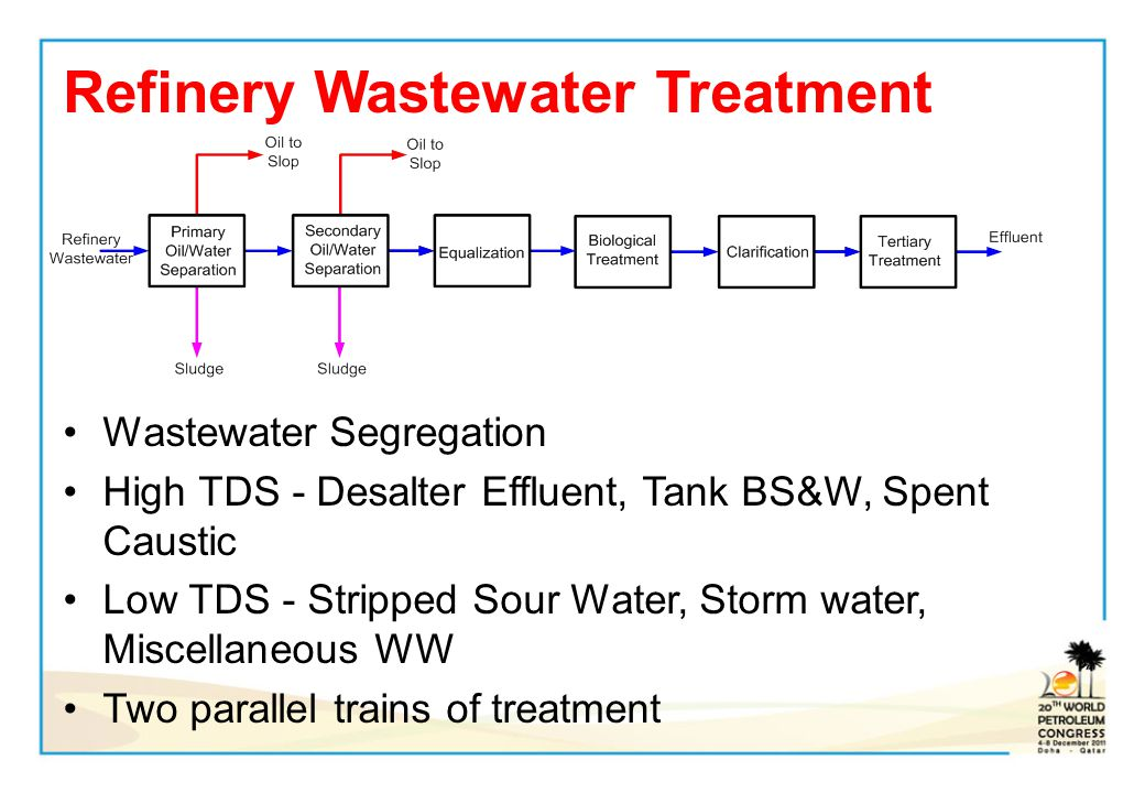 Refinery Wastewater Treatment