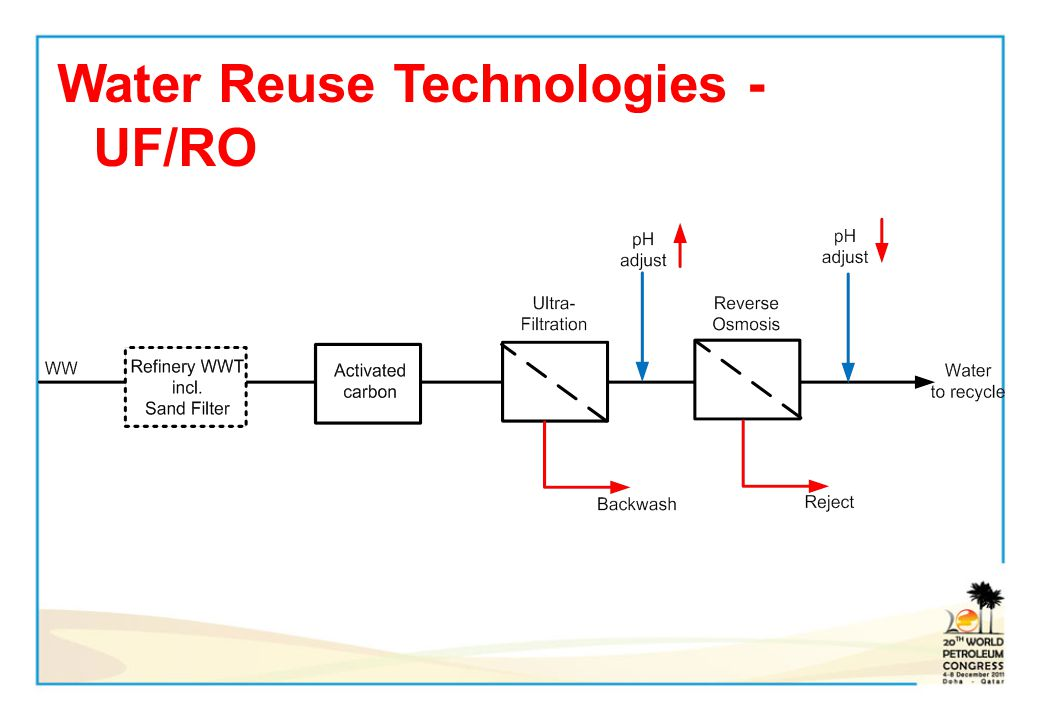 Water Reuse Technologies -UF/RO