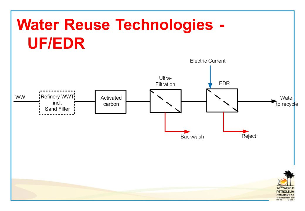 Water Reuse Technologies - UF/EDR