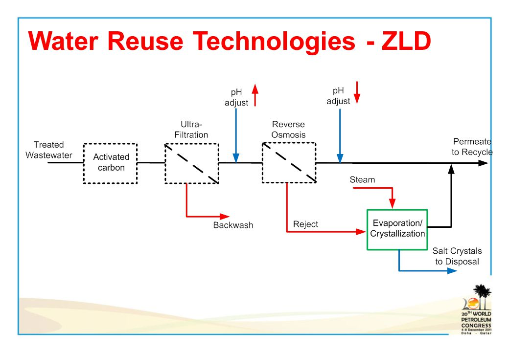 Water Reuse Technologies - ZLD