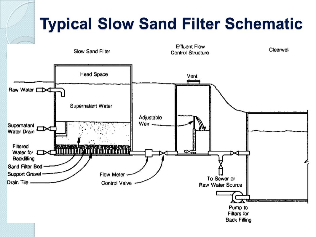 Typical Slow Sand Filter Schematic
